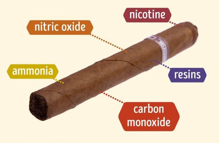 Xì gà cũng có nhiều chất độc hại không tốt cho sức khỏe